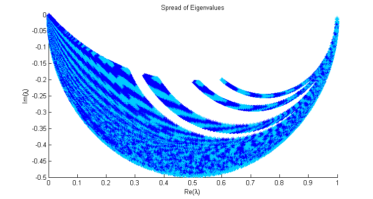 Eigenvalues spread